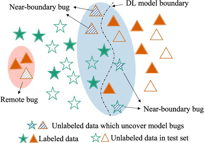 Figure 4 for TestRank: Bringing Order into Unlabeled Test Instances for Deep Learning Tasks