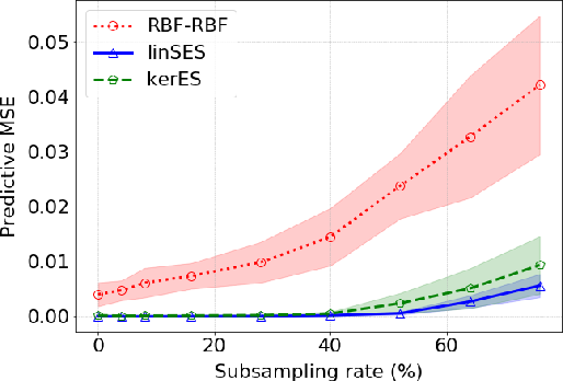 Figure 3 for Distribution Regression for Continuous-Time Processes via the Expected Signature