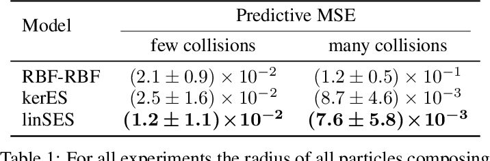 Figure 2 for Distribution Regression for Continuous-Time Processes via the Expected Signature