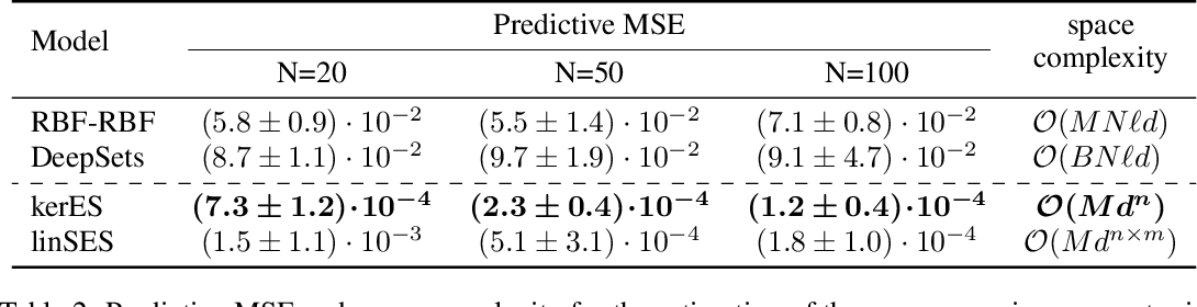 Figure 4 for Distribution Regression for Continuous-Time Processes via the Expected Signature