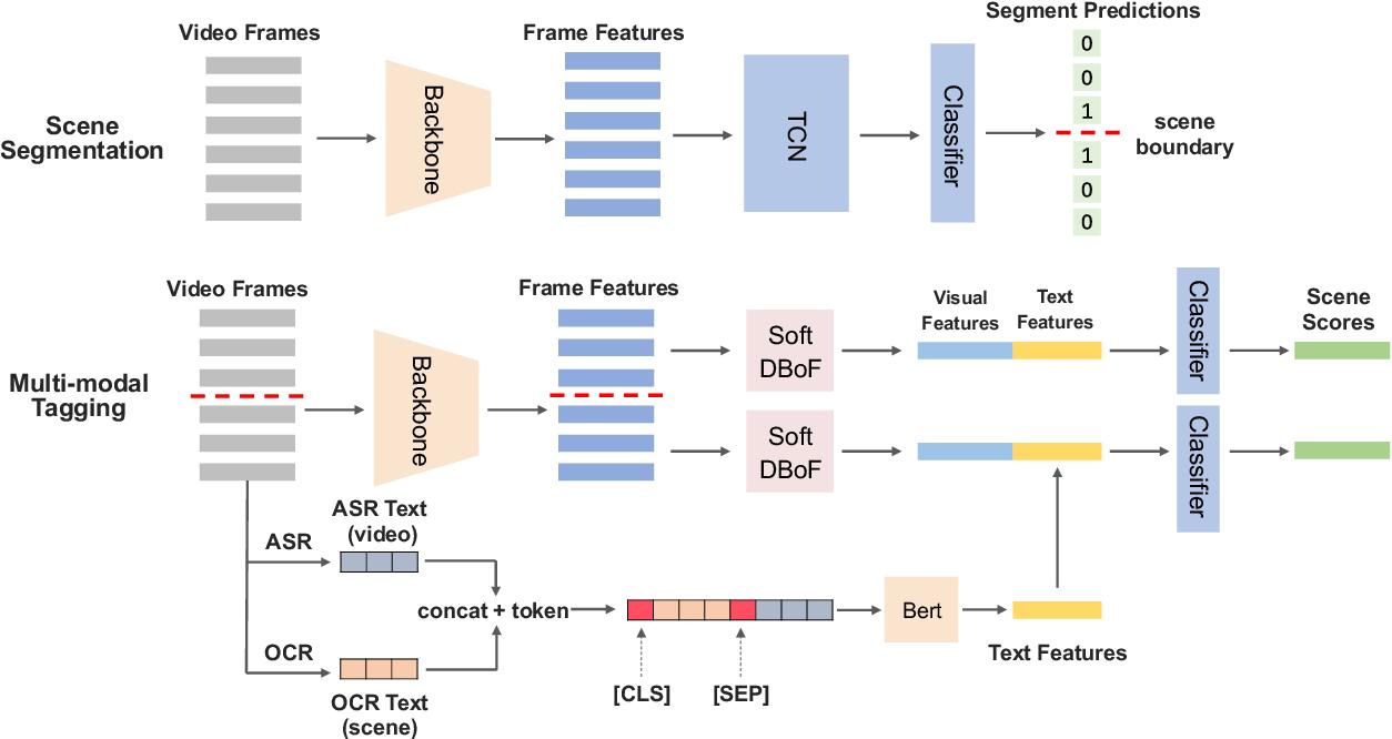 Figure 1 for A Multimodal Framework for Video Ads Understanding