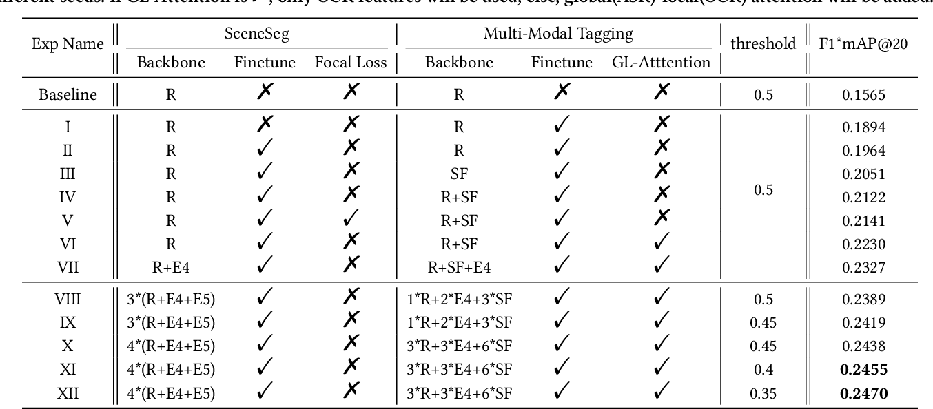 Figure 4 for A Multimodal Framework for Video Ads Understanding