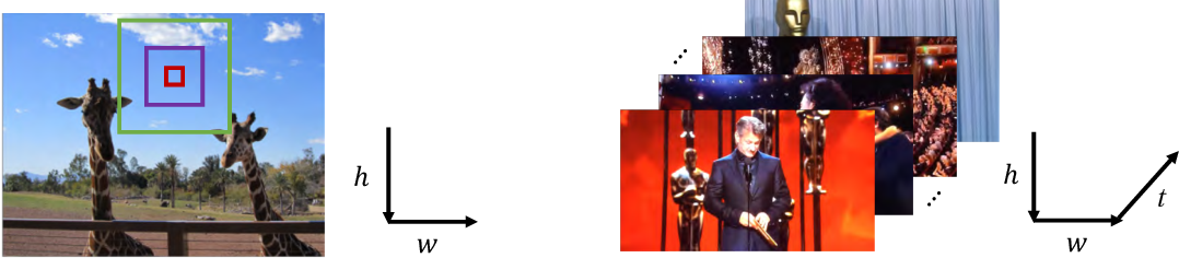 Figure 4 for Temporal Unet: Sample Level Human Action Recognition using WiFi