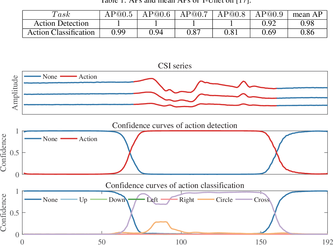 Figure 1 for Temporal Unet: Sample Level Human Action Recognition using WiFi