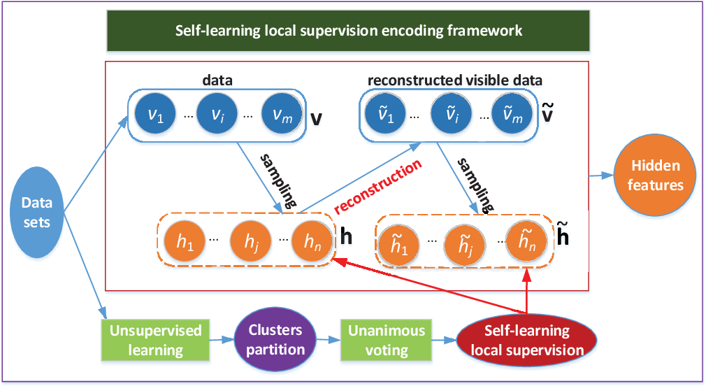 Figure 1 for Self-learning Local Supervision Encoding Framework to Constrict and Disperse Feature Distribution for Clustering