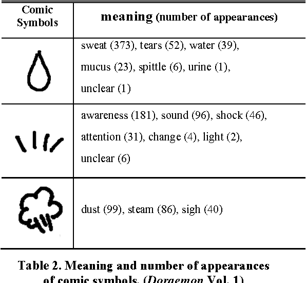 Table 2 From Giving Emotions To Characters Using Comic Symbols