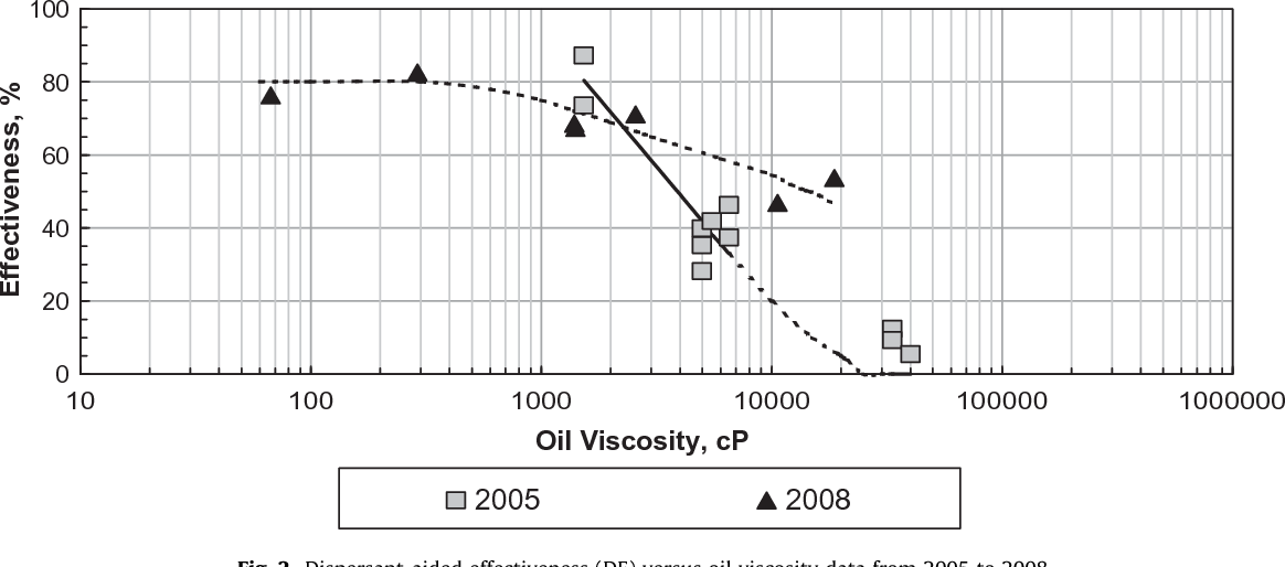 Figure 2 from Oil viscosity limitation on dispersibility of