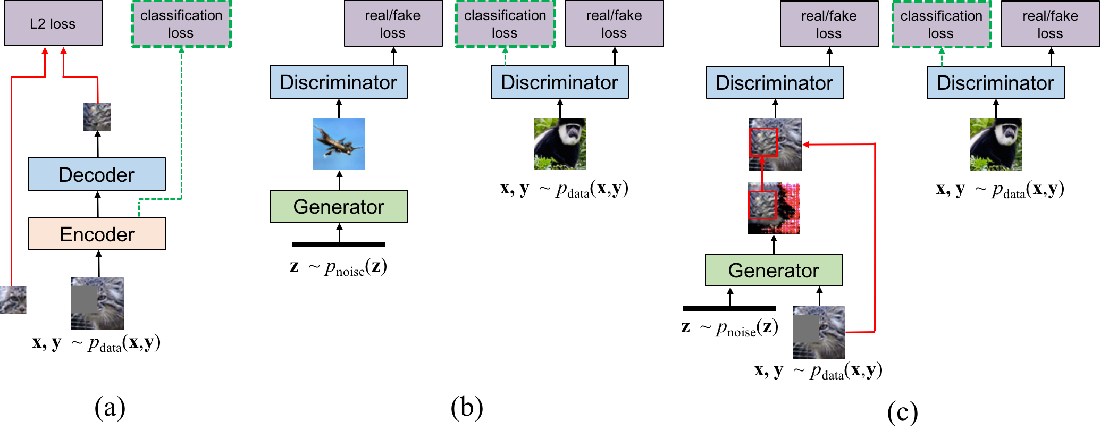 Figure 1 for Semi-Supervised Learning with Context-Conditional Generative Adversarial Networks
