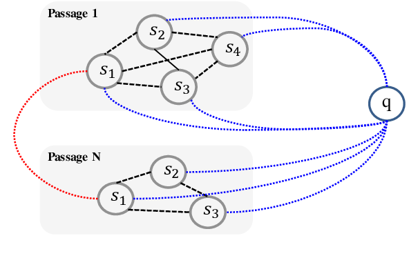 Figure 3 for Propagate-Selector: Detecting Supporting Sentences for Question Answering via Graph Neural Networks