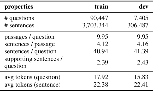 Figure 2 for Propagate-Selector: Detecting Supporting Sentences for Question Answering via Graph Neural Networks