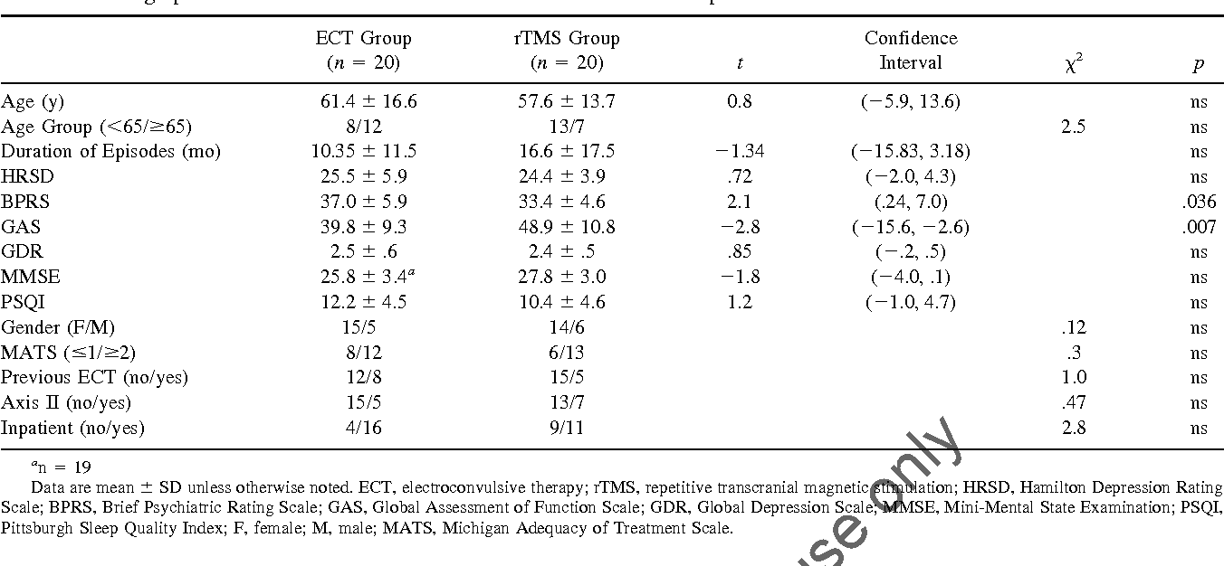 Table 1 from A randomized controlled comparison of
