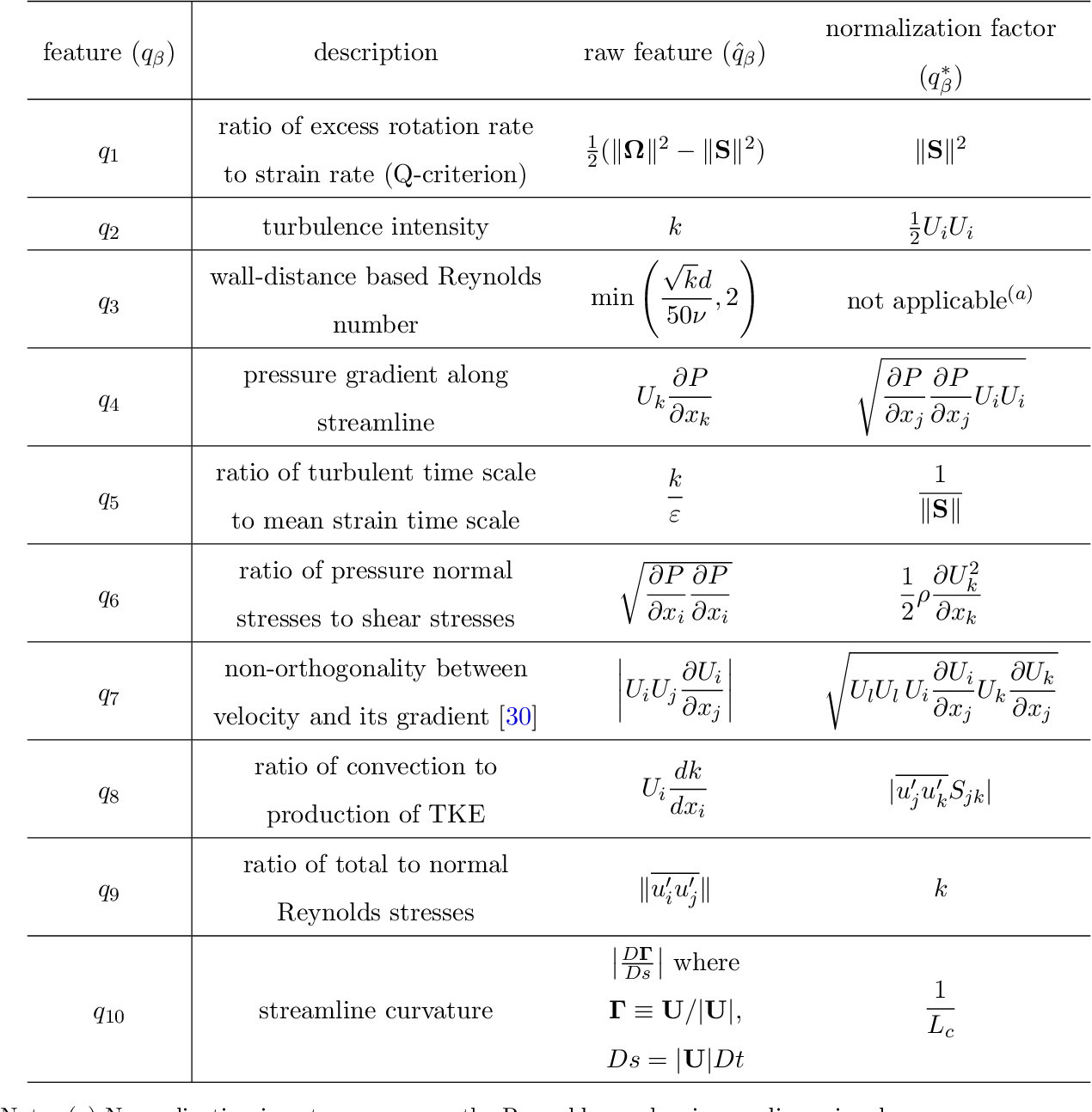 Table 1: Non-dimensional flow features used as input in the regression. The normalized feature qβ is obtained by normalizing the corresponding raw features value q̂β with normalization factor q ∗ β according to qβ = q̂β/(|q̂β |+ |q∗β |) except for β = 3. Repeated indices imply summation for indices i, j, k, and l but not for β. Notations are as follows: Ui is mean velocity, k is turbulent kinetic energy (TKE), u ′ i is fluctuation velocity, ρ is fluid density, ε is the turbulence dissipation rate, S is the strain rate tensor, Ω is the rotation rate tensor, ν is fluid viscosity, d is distance to wall, Γ is unit tangential velocity vector, D denotes material derivative, and Lc is the characteristic length scale of the mean flow. ‖ · ‖ and | · | indicate matrix and vector norms, respectively.