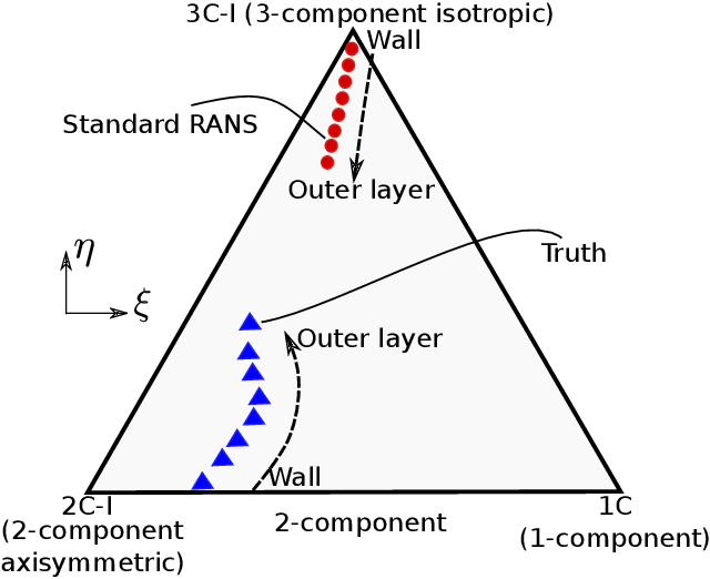 Figure 1: The Barycentric triangle that encloses all physically realizable states of Reynolds stress [33, 35]. The position within the Barycentric triangle represents the anisotropy state of the Reynolds stress. Typical mapped locations of near wall turbulence states are indicated with prediction from standard RANS models near the isotropic state (vertex 3C-I) and the turth near the bottom edge (2C-I). The typical RANS-predicted trends of spatial variation from the wall to shear flow and the corresponding truth are indicated with arrows.