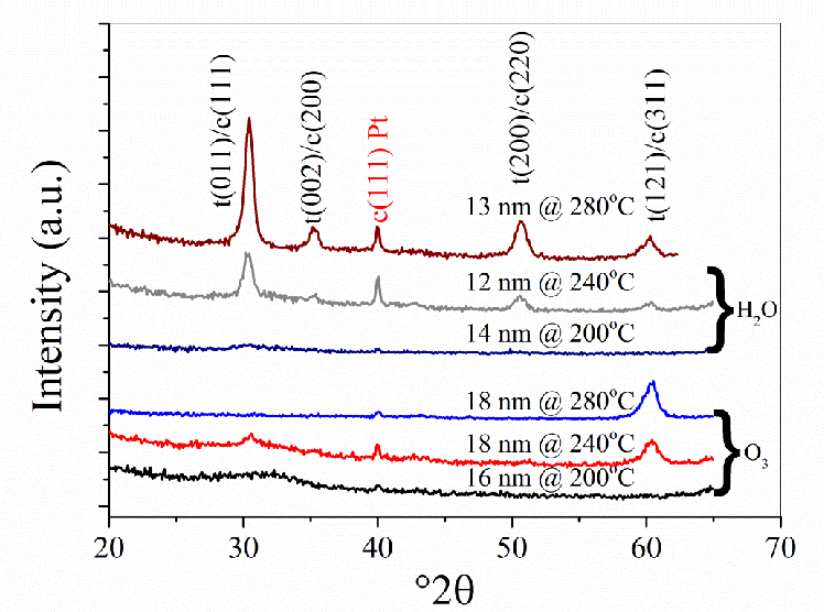 Figure 4 3 from Resistive switching in ZrO$_{2}$ based metal