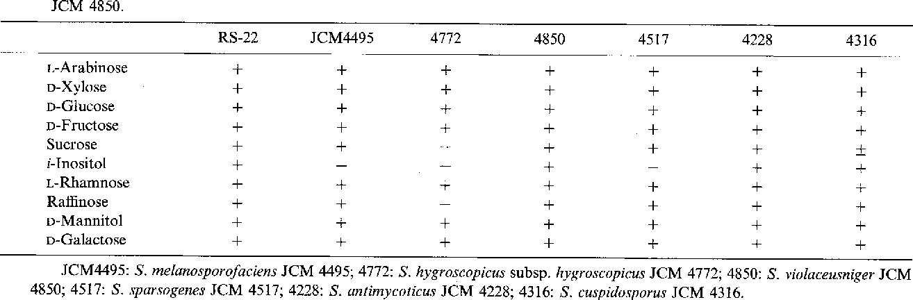 Table 2. Comparison of carbon utilization among strain RS-22, Streptomyces antimycoticus JCM4228, S. cuspidosporus JCM4316, S. hygroscopicus subsp. hygroscopicus JCM 4772, S. melanosporofaciens JCM 4495, S. sparsogenes JCM 45 17, and S. violaceusniger
