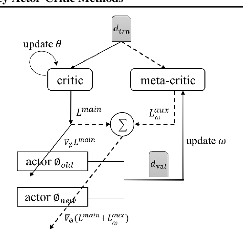 Figure 1 for Online Meta-Critic Learning for Off-Policy Actor-Critic Methods