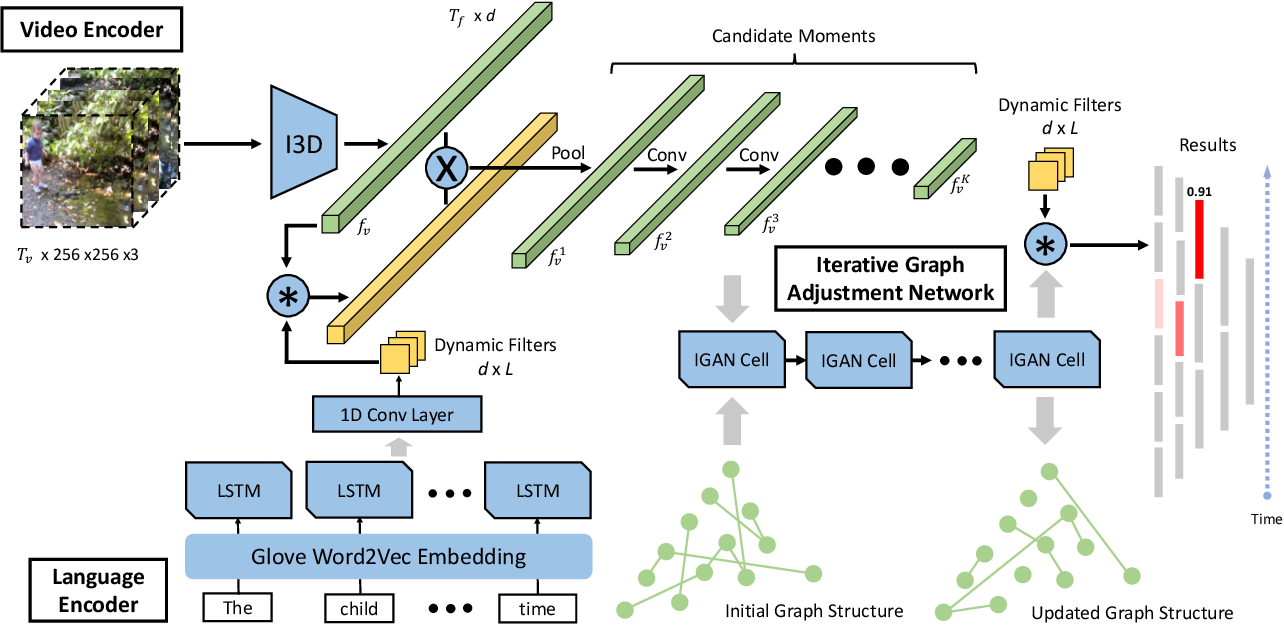 Figure 3 for MAN: Moment Alignment Network for Natural Language Moment Retrieval via Iterative Graph Adjustment