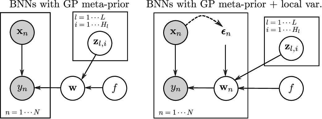 Figure 1 for Hierarchical Gaussian Process Priors for Bayesian Neural Network Weights