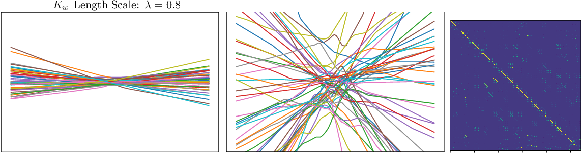 Figure 3 for Hierarchical Gaussian Process Priors for Bayesian Neural Network Weights