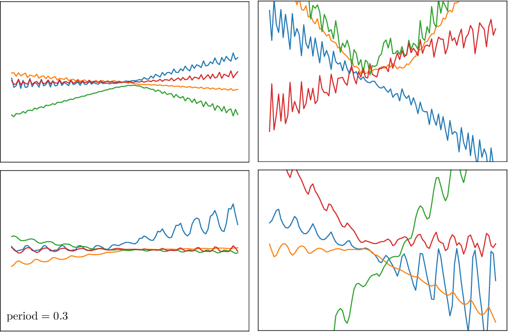 Figure 4 for Hierarchical Gaussian Process Priors for Bayesian Neural Network Weights