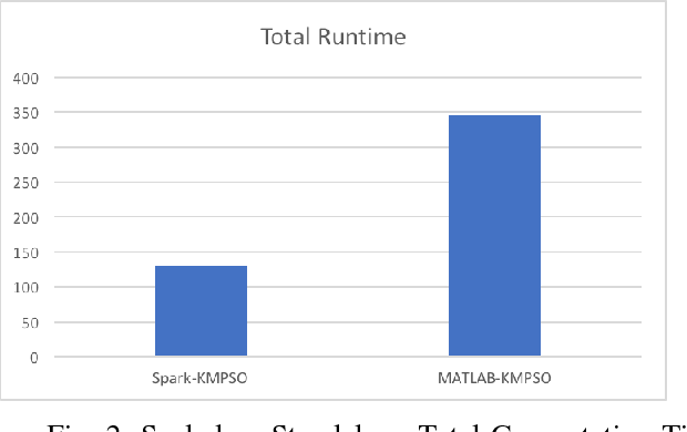 Particle swarm optimization for large-scale clustering on apache