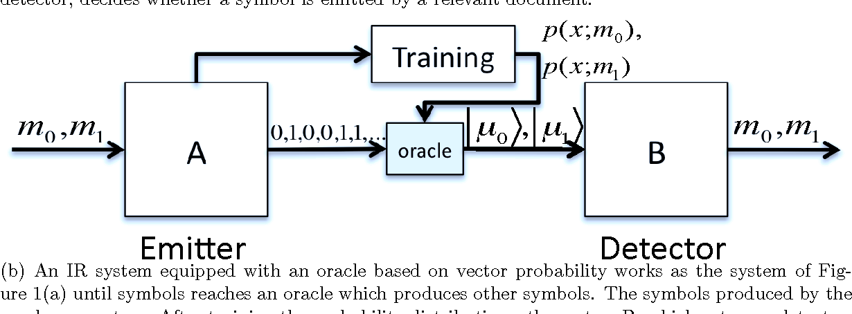 Figure 1 for Getting Beyond the State of the Art of Information Retrieval with Quantum Theory