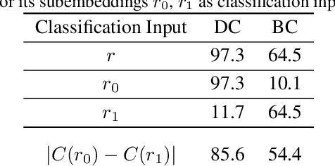 Figure 1 for Unsupervised Disentanglement without Autoencoding: Pitfalls and Future Directions