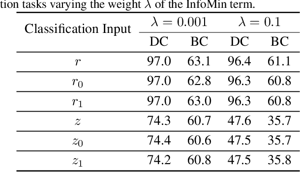 Figure 3 for Unsupervised Disentanglement without Autoencoding: Pitfalls and Future Directions