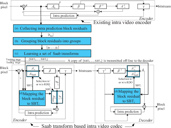 Figure 3 for Explainable Machine Learning based Transform Coding for High Efficiency Intra Prediction