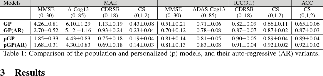 Figure 2 for Personalized Gaussian Processes for Future Prediction of Alzheimer's Disease Progression