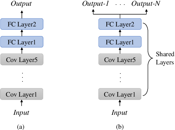 Figure 1 for FedNILM: Applying Federated Learning to NILM Applications at the Edge