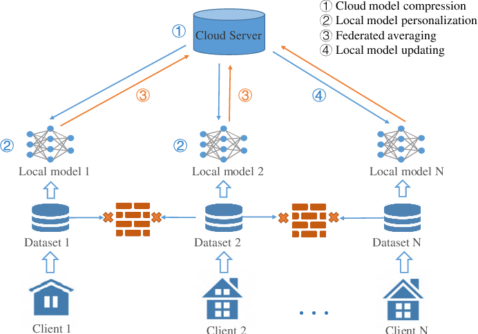 Figure 2 for FedNILM: Applying Federated Learning to NILM Applications at the Edge