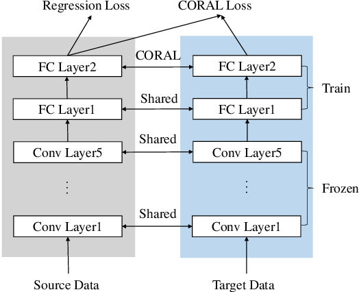 Figure 4 for FedNILM: Applying Federated Learning to NILM Applications at the Edge