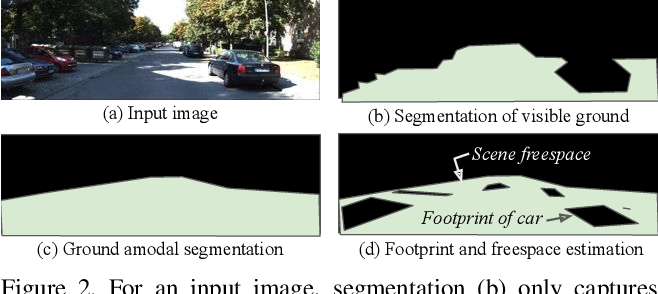 Figure 3 for Footprints and Free Space from a Single Color Image