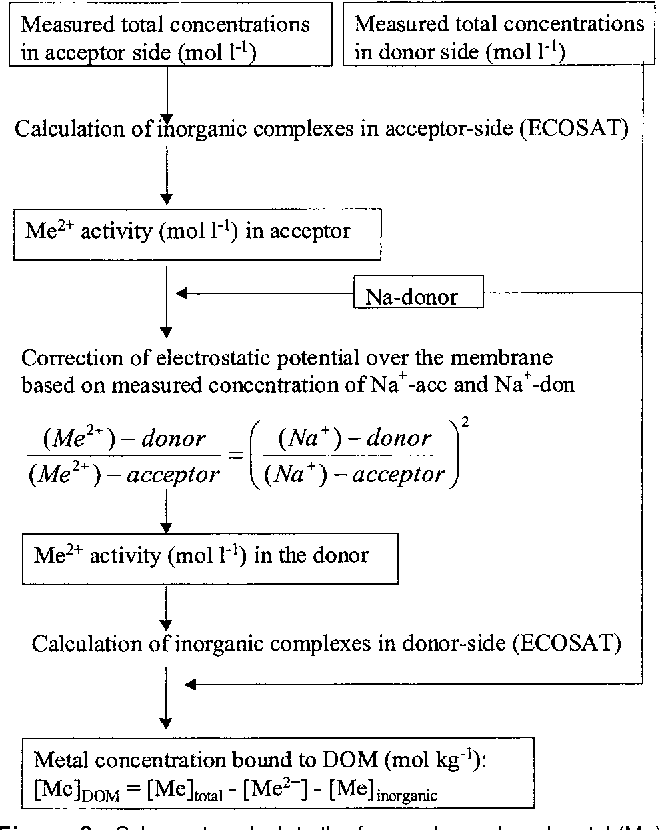 Figure 3 from Measuring and modeling zinc and cadmium