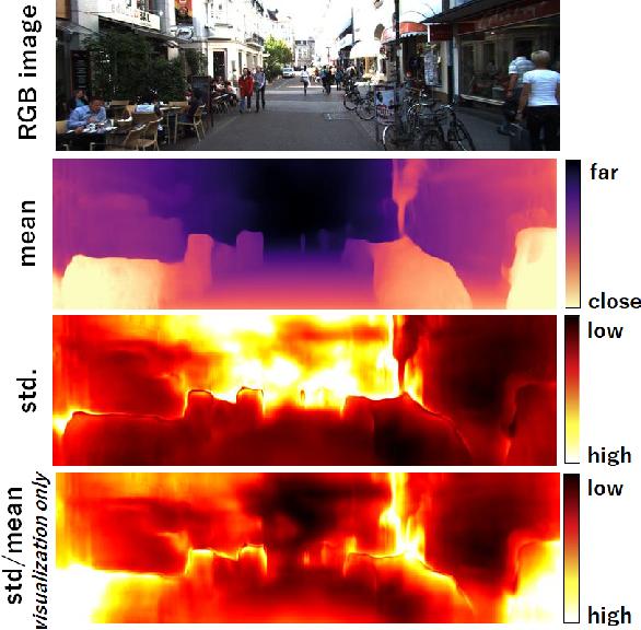 Figure 1 for Variational Monocular Depth Estimation for Reliability Prediction
