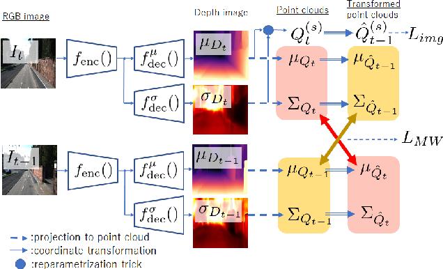 Figure 3 for Variational Monocular Depth Estimation for Reliability Prediction