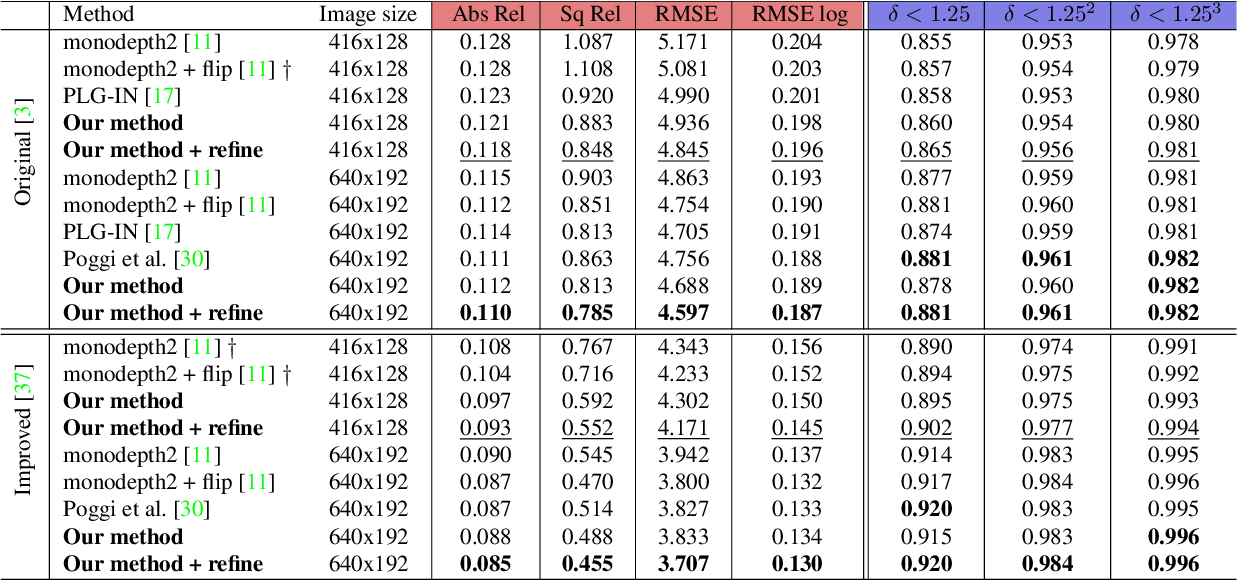 Figure 4 for Variational Monocular Depth Estimation for Reliability Prediction