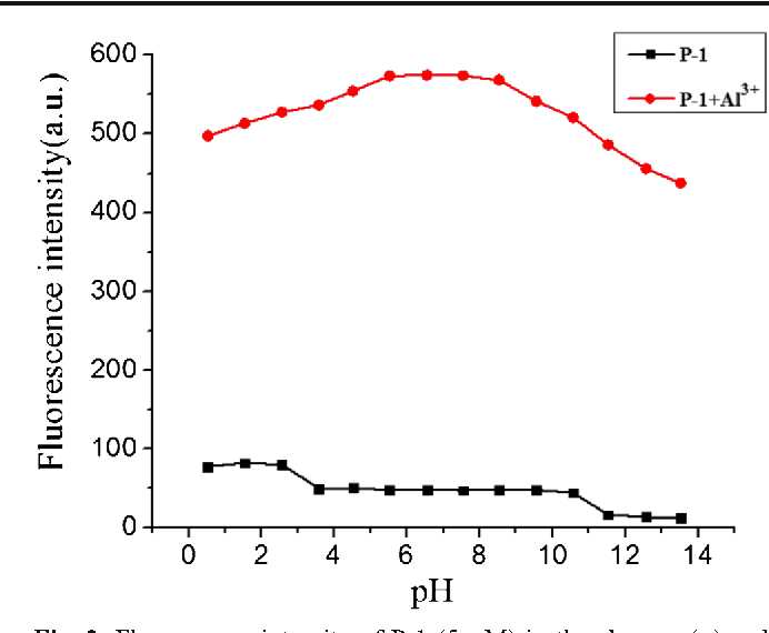 Fig. 2 Fluorescence intensity of P-1 (5 μM) in the absence (■) and presence (red dots) of Al3+ (2.0 equiv) in different pH buffer solution. λEx = 350 nm
