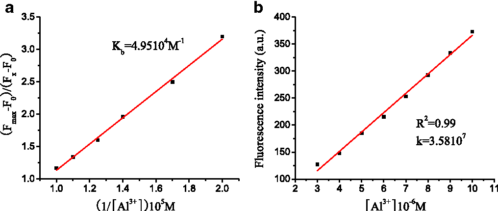 Figure 6b also showed the good linearity between the emission at 529 nm and concentrations of Al3+ in the range from 3.0 to 10.0 μM, indicating that P-1 can detect quantitatively relevant concentrations of Al3+.