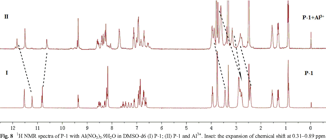 Fig. 8 1H NMR spectra of P-1 with Al(NO3)3.9H2O in DMSO-d6 (I) P-1; (II) P-1 and Al 3+. Inset: the expansion of chemical shift at 0.31–0.89 ppm