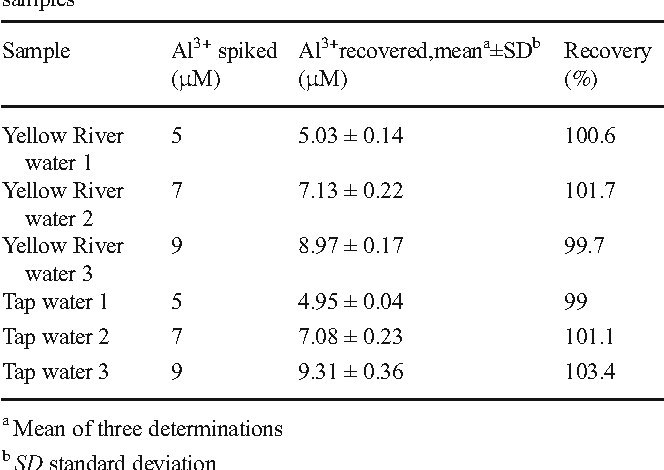 Table 4 Recovery study of spiked determination of Al3+ in water samples