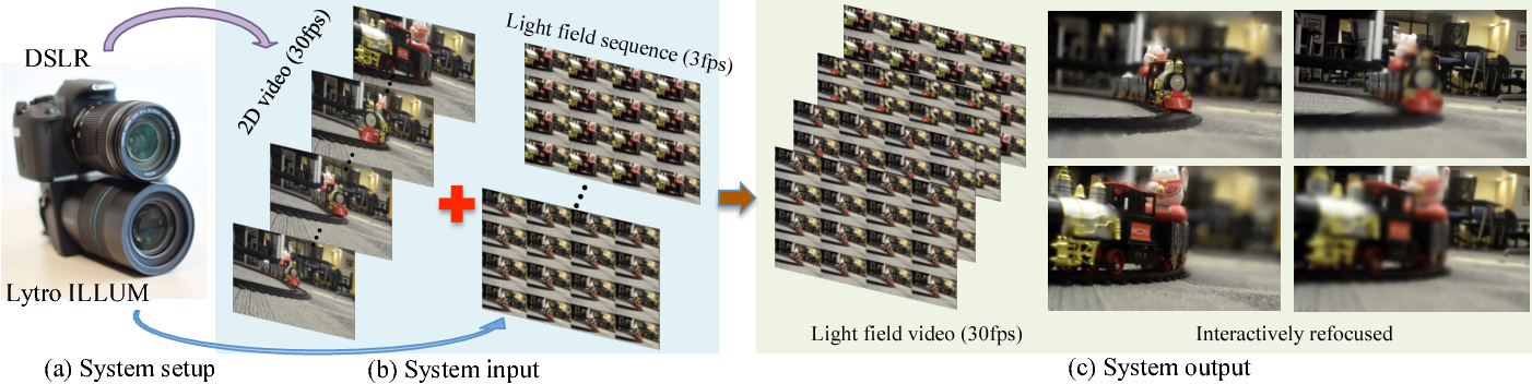 Figure 1 for Light Field Video Capture Using a Learning-Based Hybrid Imaging System