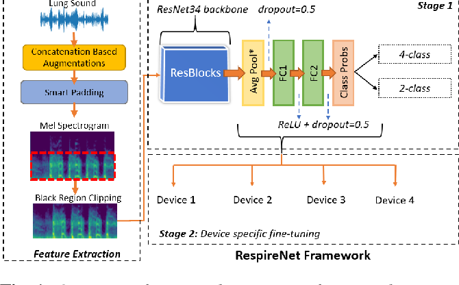 Figure 1 for RespireNet: A Deep Neural Network for Accurately Detecting Abnormal Lung Sounds in Limited Data Setting