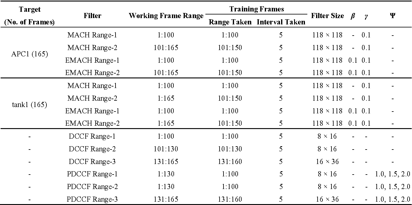 Table 7. Training data for Sequence L1911.