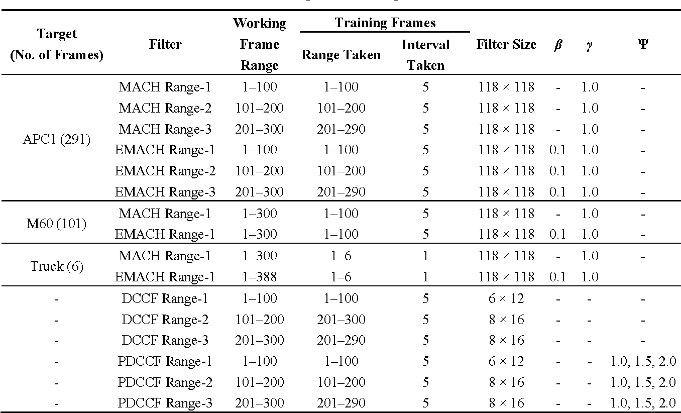 Table 9. Training data for Sequence L1618.