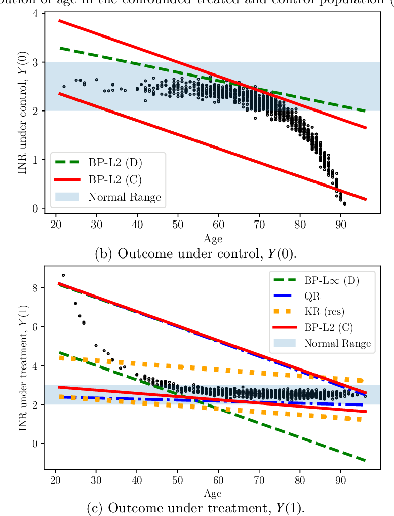 Figure 3 for Estimation of Utility-Maximizing Bounds on Potential Outcomes