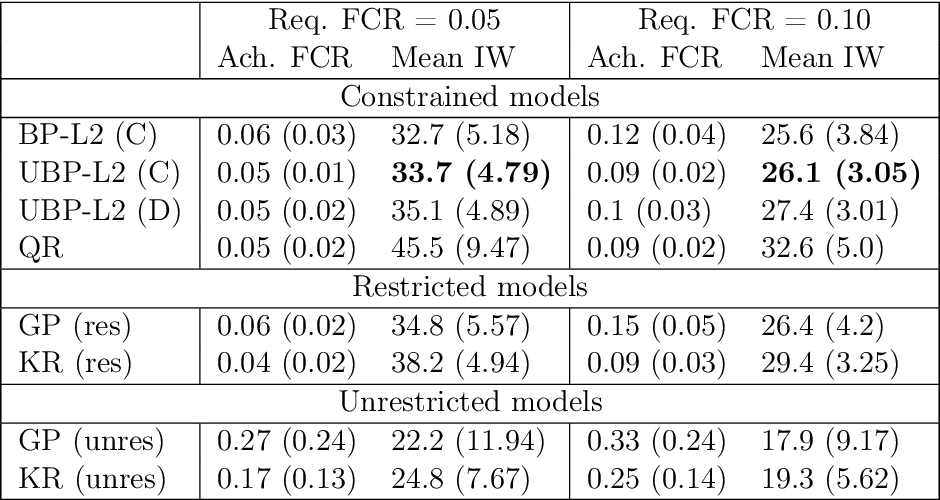 Figure 2 for Estimation of Utility-Maximizing Bounds on Potential Outcomes