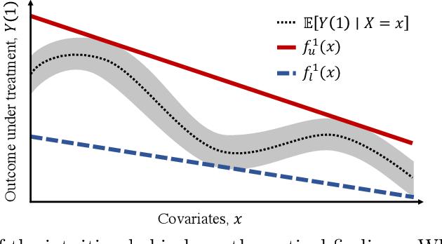 Figure 1 for Estimation of Utility-Maximizing Bounds on Potential Outcomes