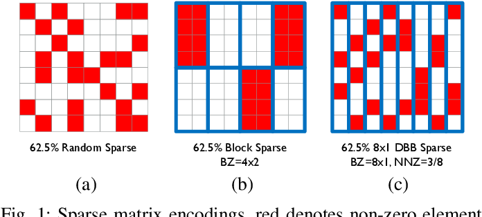 Figure 1 for Sparse Systolic Tensor Array for Efficient CNN Hardware Acceleration